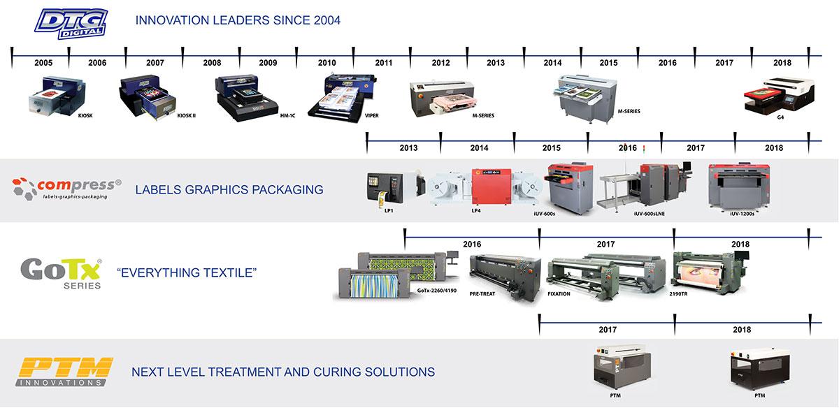 impression technology product range